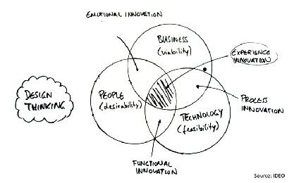 Design Thinking Model